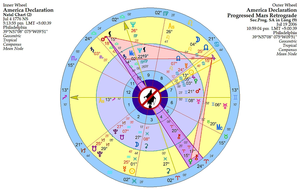 Progressed Mars Turns Retrograde In Americas Birth Chart